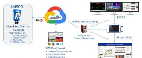 Systems With Intelligence (SWI) Offers Touchless Substation Monitoring